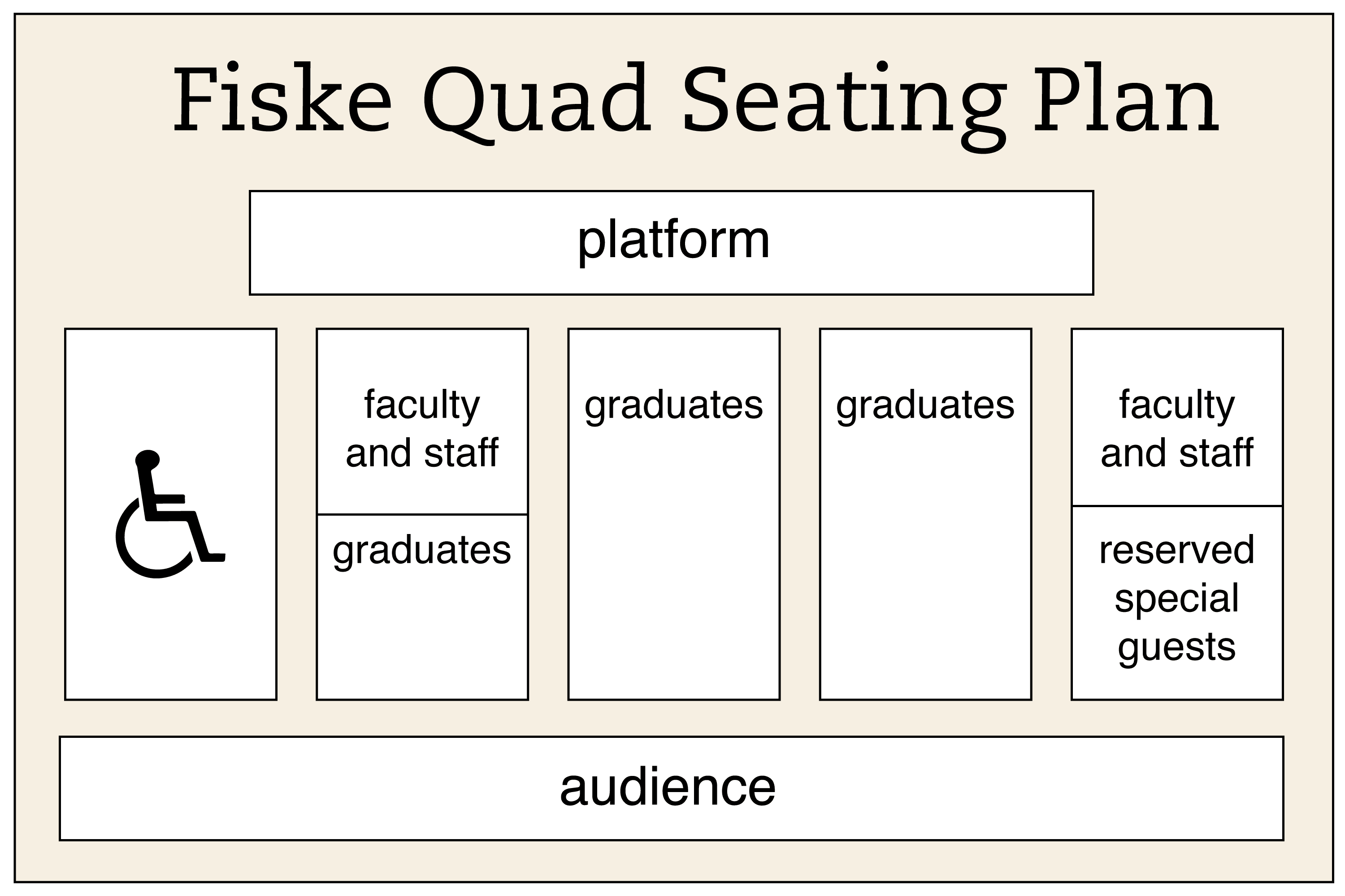 Commencement seating diagram, with platform at top; graduate, faculty, and staff seating below, and audience in rear